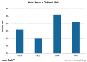 uploads/2017/04/Hyatt-dividend-yield-1.png
