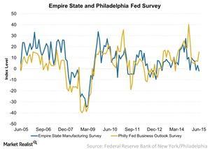 uploads///Empire State and Philadelphia Fed Survey