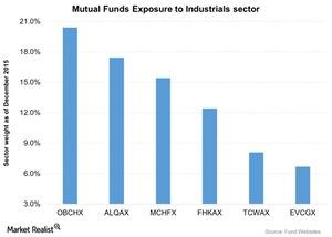 uploads///Mutual Funds Exposure to Industrials sector