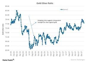 uploads///Gold Silver Ratio