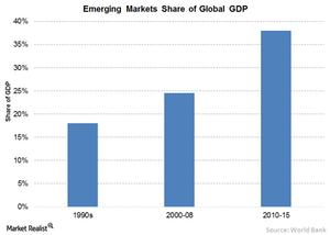 uploads/2016/06/3-EM-Share-of-global-GDP-1.png