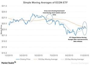 uploads///Simple Moving Averages of ECON ETF