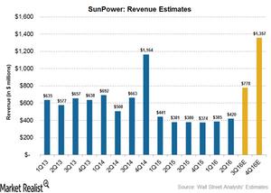 uploads/2016/10/revenue-estimates-9-1.png