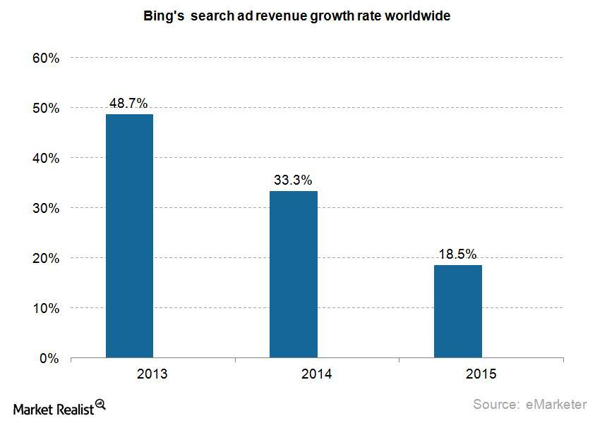 uploads///bing search ad revenue growth rate
