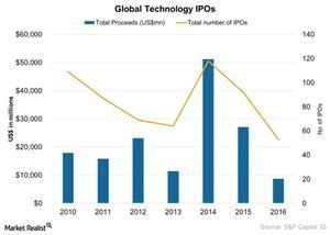 uploads/2017/04/Global-Technology-IPOs-2017-04-04-1.jpg