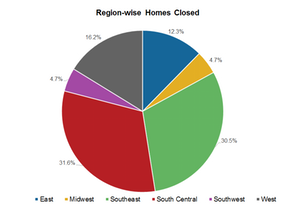 uploads/2015/07/Chart-3a-REgion-wise-homes1.png