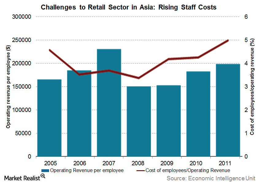 uploads///challenges to retail sector