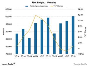 uploads///freight volumes