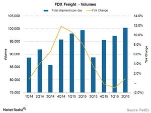 uploads/2015/12/freight-volumes1.png
