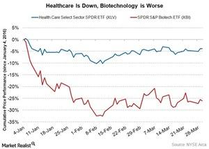 uploads///healthcare down biotech worse