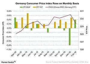 uploads/2016/03/Germany-Consumer-Price-Index-Rose-on-Monthly-Basis-2016-03-161.jpg