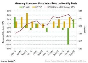 uploads/2016/03/Germany-Consumer-Price-Index-Rose-on-Monthly-Basis-2016-03-161.jpg
