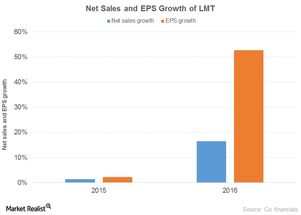 uploads///NET SALES EPS LMT