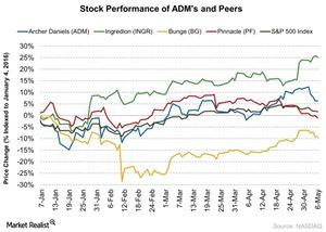 uploads/2016/05/Stock-Performance-of-ADMs-and-Peers-2016-05-091.jpg