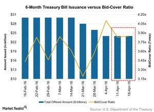 uploads/2016/04/6-Month-Treasury-Bill-Issuance-versus-Bid-Cover-Ratio-2016-04-251.jpg