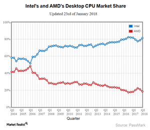 uploads///A_Semiconductors_INTC_PC CPU market share