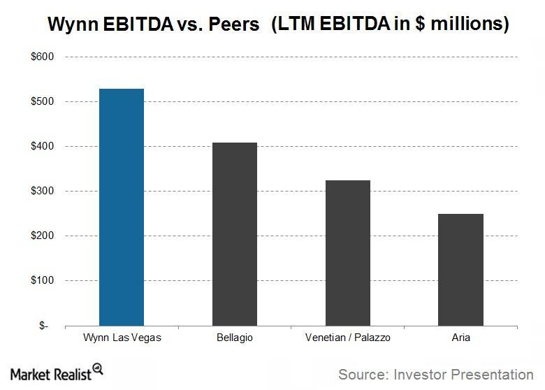 uploads///Wynn Investor Presentation EBITDA