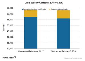 uploads/2018/02/CNI-Carloads-3-1.png