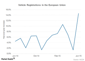 uploads///eu vehicle sales