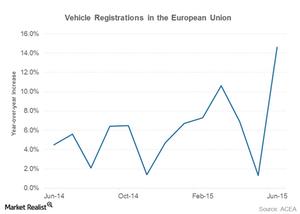 uploads/2015/07/eu-vehicle-sales1.png