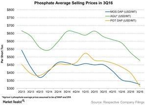 uploads/2016/11/Phosphate-Average-Selling-Prices-in-3Q16-2016-11-24-1.jpg