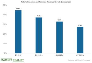 uploads/2019/04/roku-revenue-growth-3-1.png