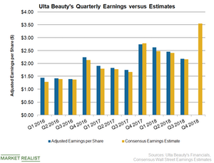 uploads/2019/01/ulta-earnings-1.png