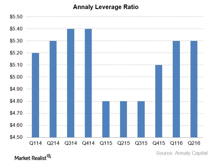 uploads///NLY leverage