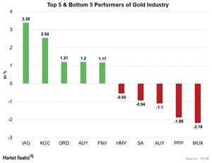 uploads/2016/07/gOLD-STOCKS-5-1.png