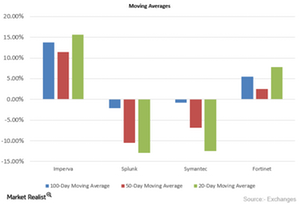 uploads///Moving Averages