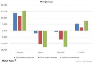 uploads/2015/09/Moving-Averages101.png