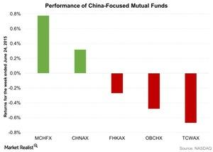 uploads/2016/06/Performance-of-China-Focused-Mutual-Funds-2016-06-25-1.jpg