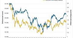 uploads///Gold versus US Inflation