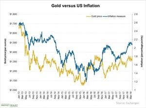 uploads/2018/05/Gold-versus-US-Inflation-2018-03-28-3-1.jpg