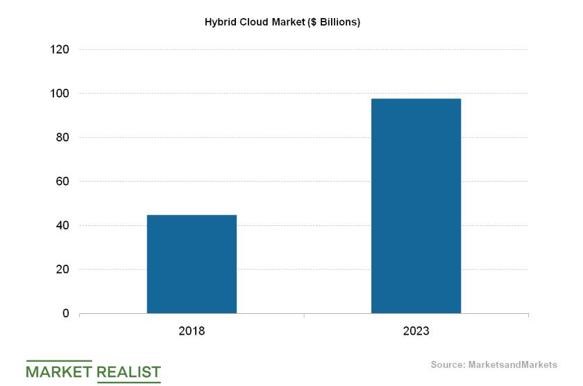 uploads///HYbrid cloud market