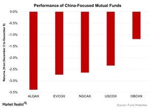 uploads/2015/12/Performance-of-China-Focused-Mutual-Funds-2015-12-101.jpg