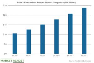uploads/2019/04/Baidu-Revenue-Growth-1.png