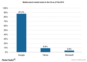 uploads///Google mobile search market share