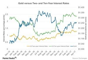 uploads/2017/06/Gold-versus-Two-and-Ten-Year-Interest-Rates-2017-04-11-1.jpg