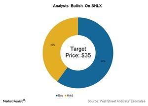 uploads/2016/12/analysts-bullish-on-shlx-1.jpg