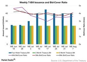 uploads/2015/08/Weekly-T-Bill-Issuance-and-Bid-Cover-Ratio-2015-08-071.jpg