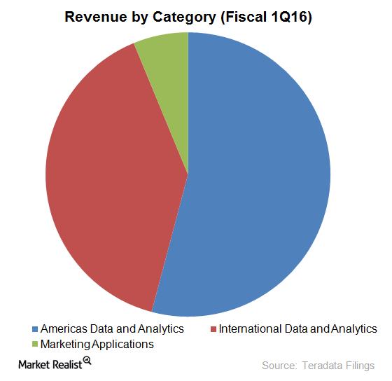 uploads///Revenue segment