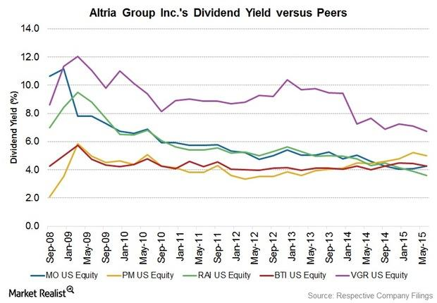 when does altria pay dividends