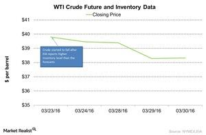 uploads/2016/04/WTI-Crude-Future-and-Inventory-Data-2016-04-131.jpg