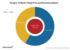 uploads/2016/05/Bunges-12-Month-Target-Price-and-Recommendations-2016-05-031.jpg