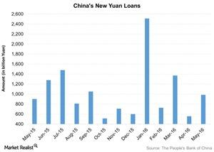 uploads/2016/06/Chinas-New-Yuan-Loans-2016-06-20-1.jpg