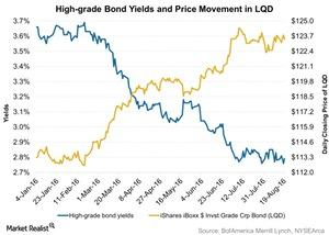 uploads/2016/08/High-grade-Bond-Yields-and-Price-Movement-in-LQD-2016-08-23-1.jpg