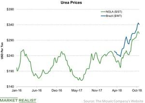 uploads/2018/10/Urea-Prices-2018-10-21-1.jpg