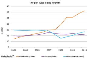 uploads///Region wise sales growth
