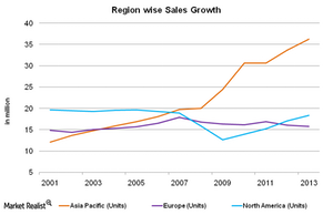 uploads/2014/12/Region-wise-sales-growth-11.png